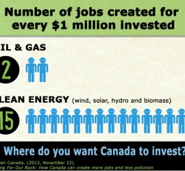 Clean energy creates 15 jobs for every $1 million invested compared with 2 jobs for oil and gas