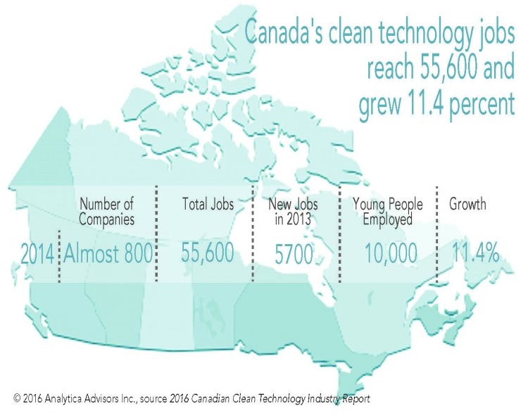 Image showing that Canada's clen technology jobs grew by 11.4 percent and reached 55,600 workers in 2014.