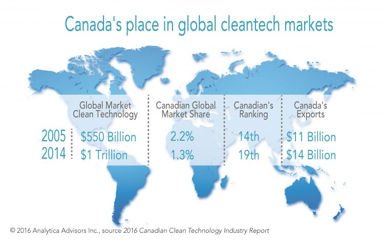 Image showing Canada's rank in cleantech markets, which fell to 19th place in 2014 from 15th place in 2005. Thank you Mr Harper.