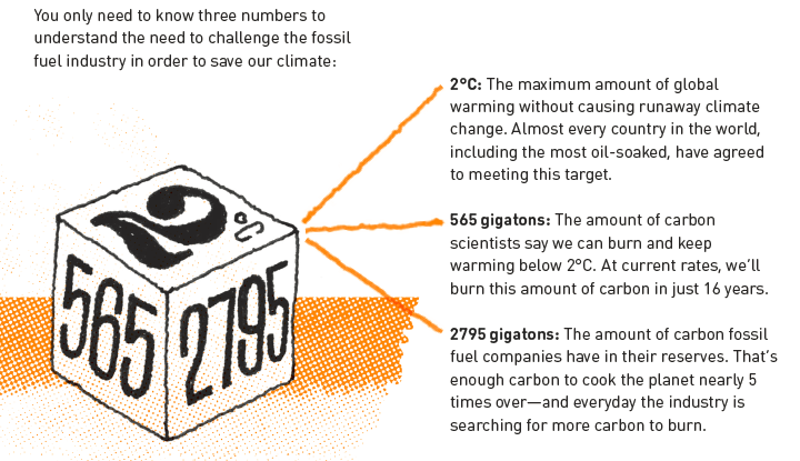 Graphic providing the 3 key numbers behind the rationale to divest from fossil fuels