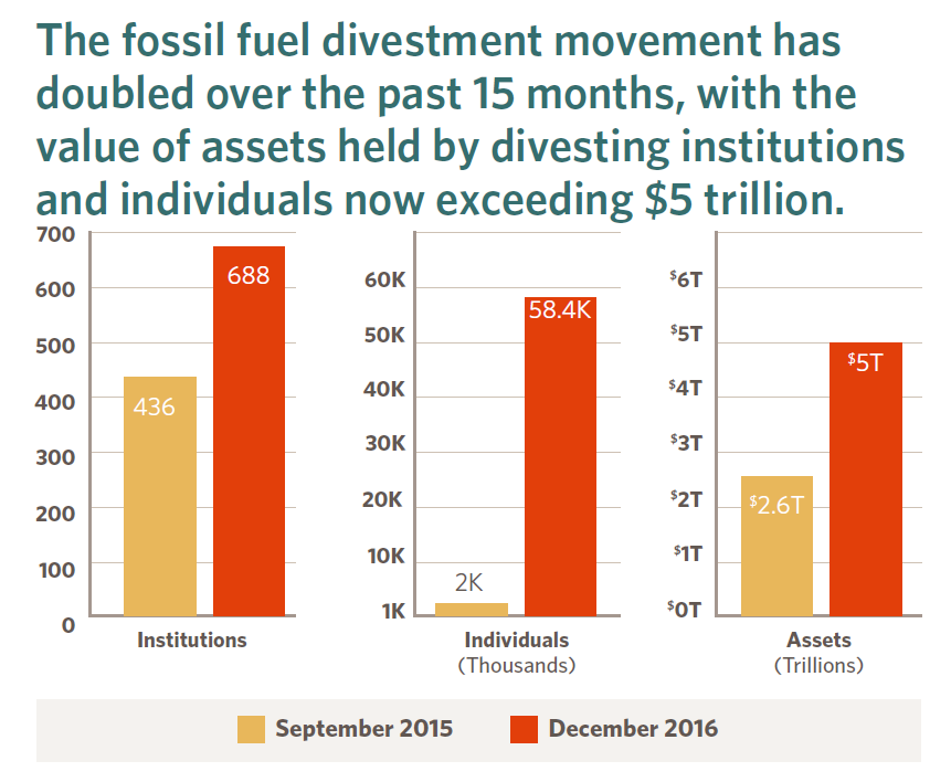 Chart showing the increase in fossil fuel divestment between September 2015 and December 2016